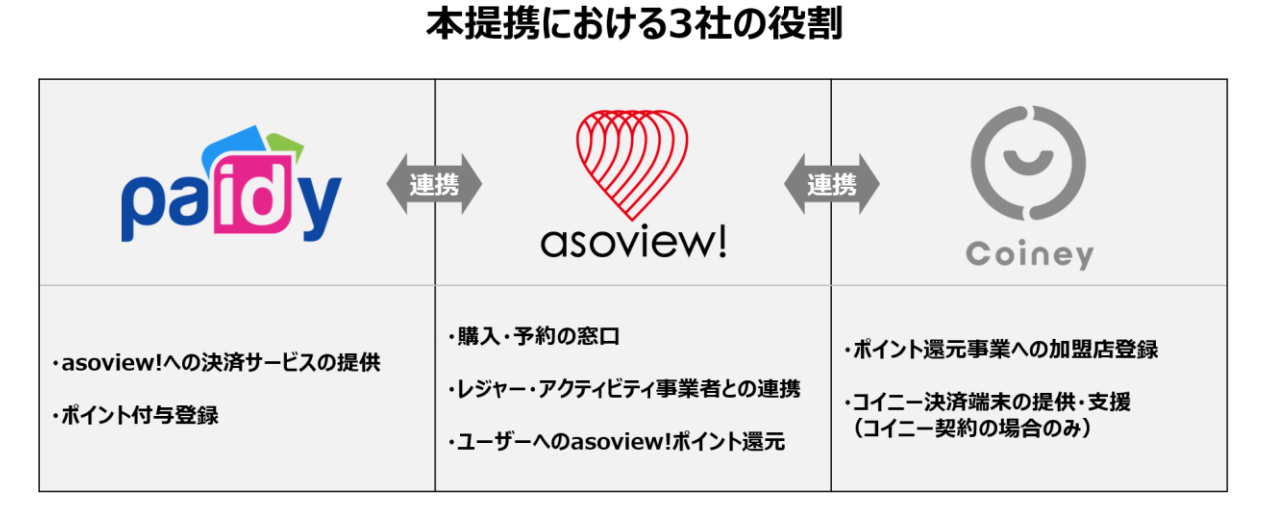 asoview------