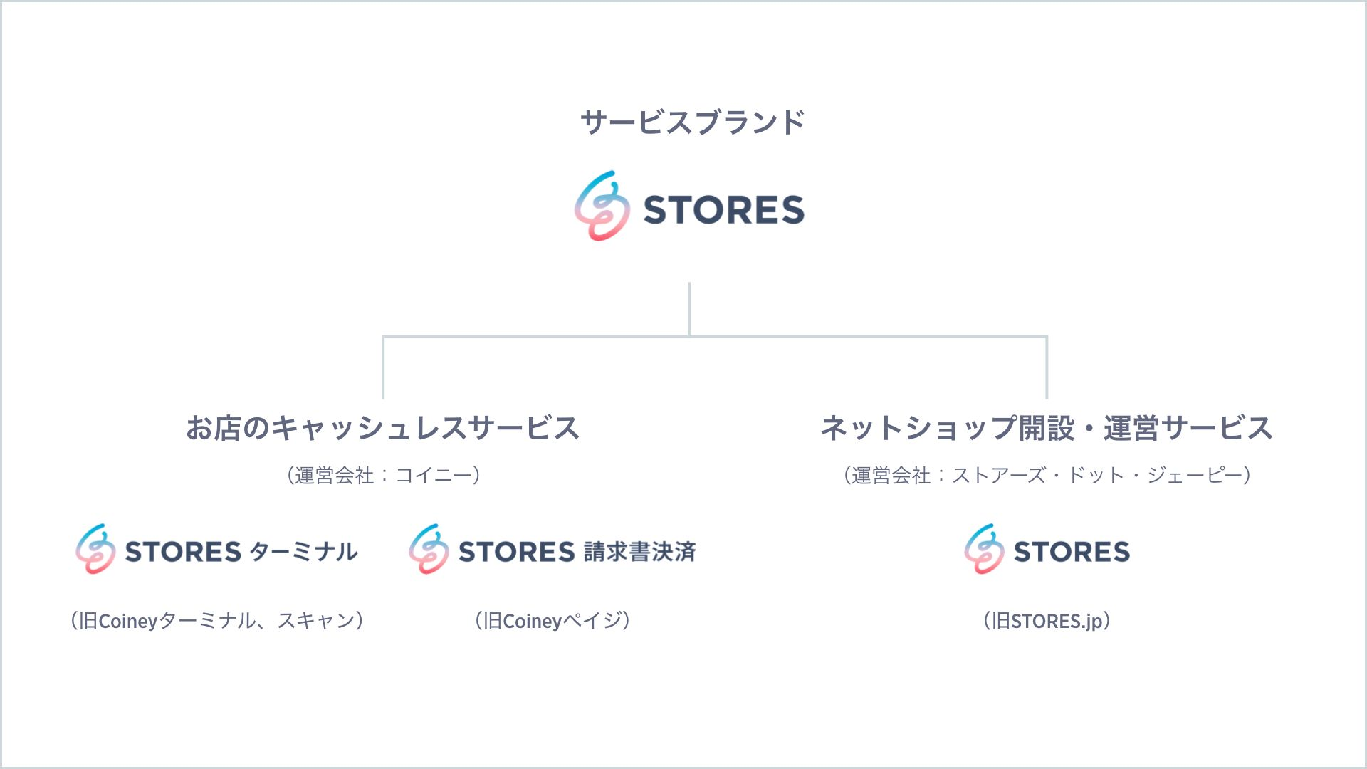 stores_brand_structure_f2